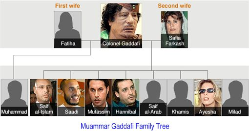 khadafi family tree